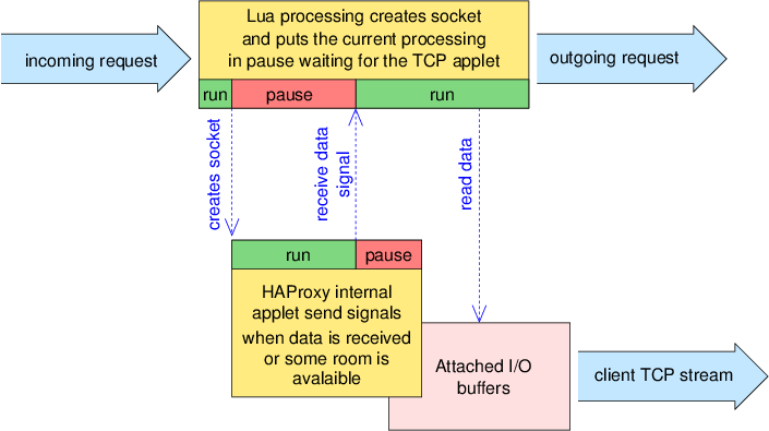 HAProxy: Lua architecture and first steps