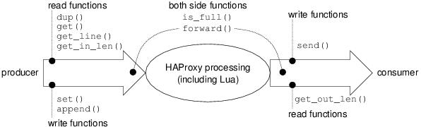 How Lua runs in HAProxy — haproxy-lua 1 8 21-ba3abe-12 (Tue